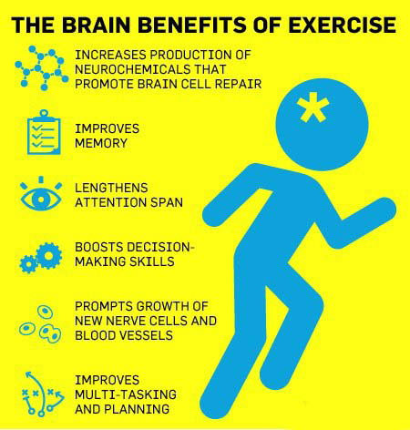 Exercise as a form of treatment for mental illness